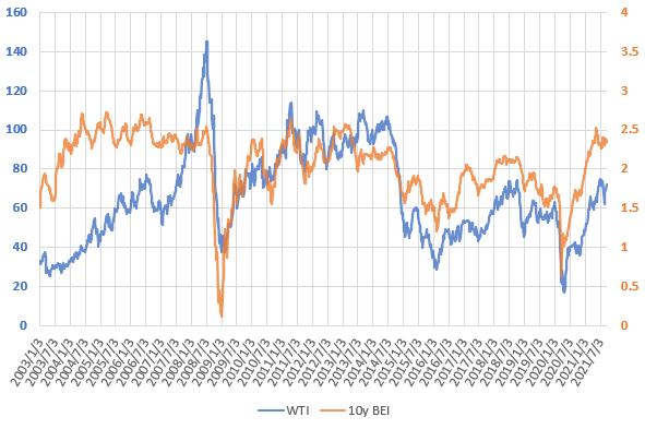 21年9月のWTI原油価格とブレーク・イーブン・インフレ率の推移を示した図
