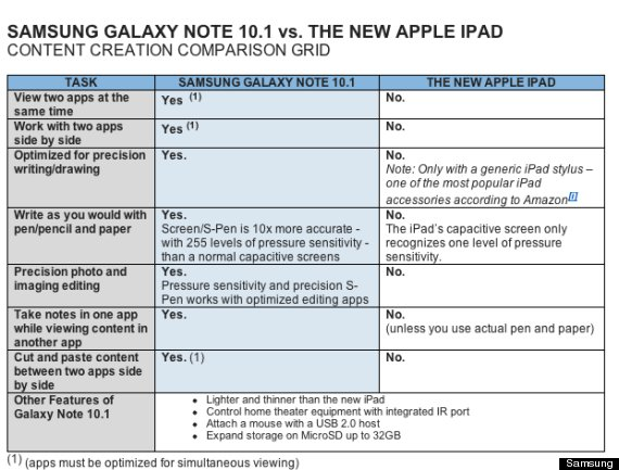 SAMSUNG GALAXY NOTE APPLE IPAD COMPARISON 570 Samsung Galaxy Note 10.1 vs The new iPad