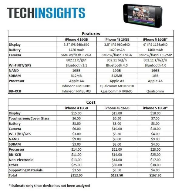 iPhone5 BOM comparison The iPhone 5 costs $167.50 To Build   Apples most expensive iPhone