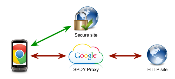 spdy proxy google Chrome For Mobile, Reduces Data Usage By Up To 50%