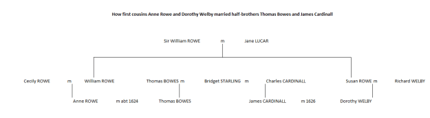 A family tree showing how the Rowe, Bowes and Cardinalls link up.