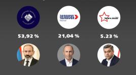 Nikol Pashinyan vence eleições antecipadas na Armênia