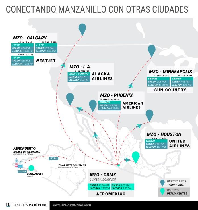 Resultado de imagen para vuelos a manzanillo