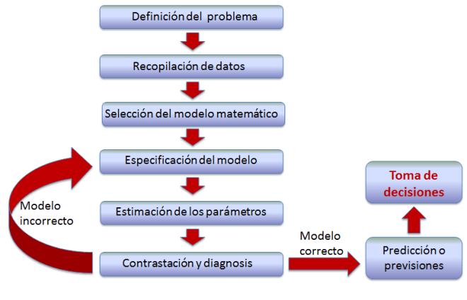 fases_estudio_econometrico