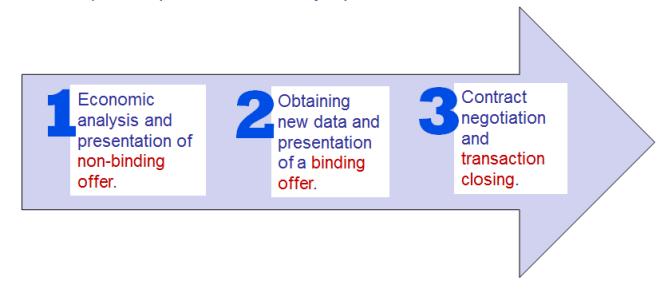 acquisition-process