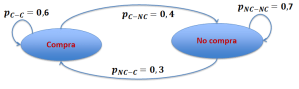Diagrama de estados ejemplo 2