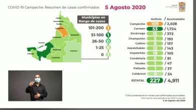 Foto de Reportan 52 nuevos casos y 8 muertos más por Covid-19 en Campeche