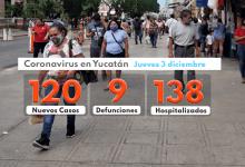 Foto de Jueves con 120 contagios, 9 muertos y 138 hospitalizados