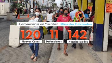 Foto de Miércoles con 120 contagios, 11 muertos y 142 hospitalizados