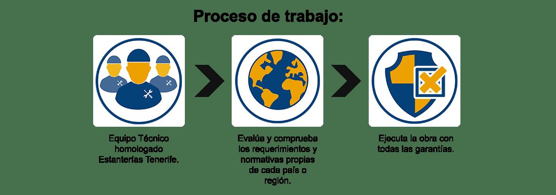 Proceso de Trabajo Montaje de Estanterias Tenerife
