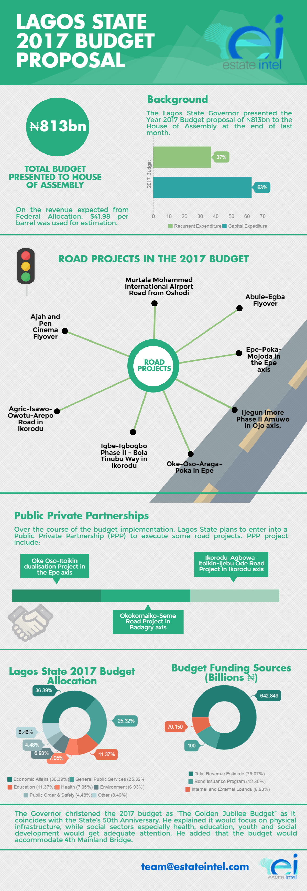 Infographic: Lagos State 2017 Budget Proposal To Focus on Infrastructure