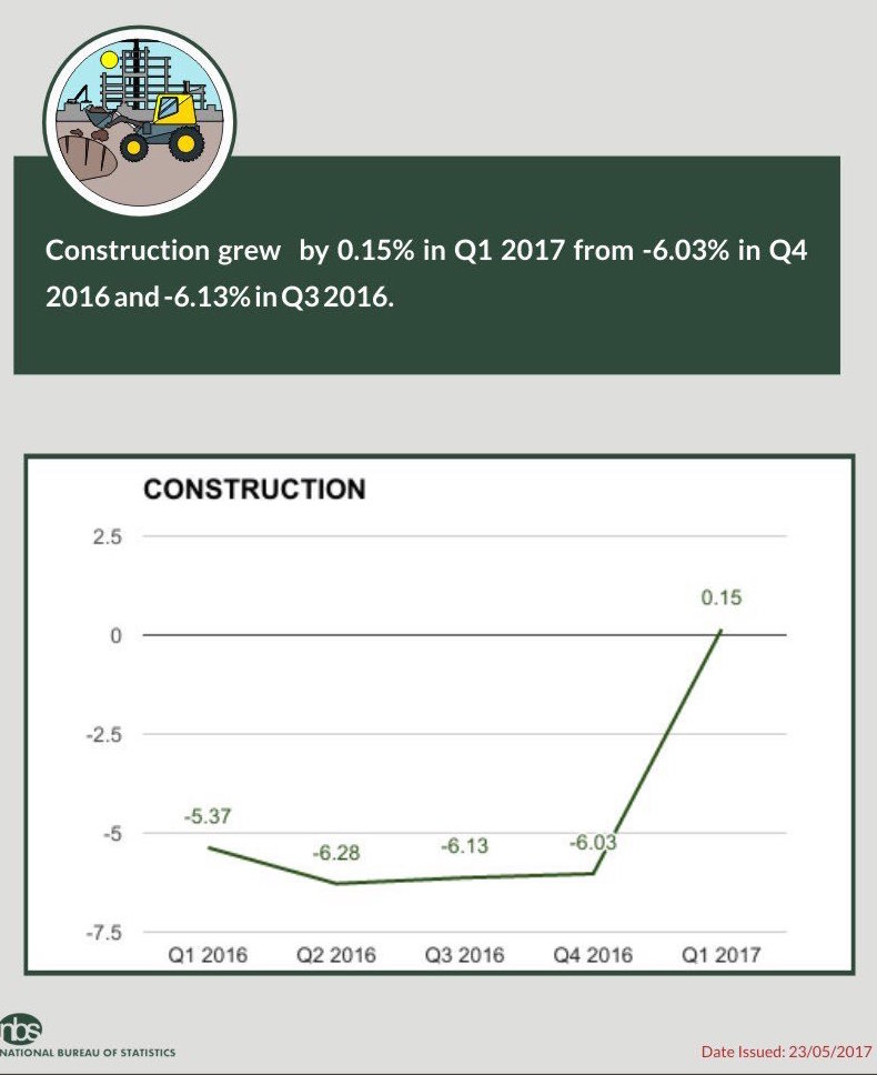 Nigerian Construction Sector finally leaves negative territory