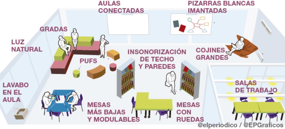 Representación gráfica de El Periódico de un aula en condiciones adecuadas (Fuente: https://i1.wp.com/estaticos.elperiodico.com/resources/jpg/9/9/aula-del-futuro-slide1-1465235672499.jpg)