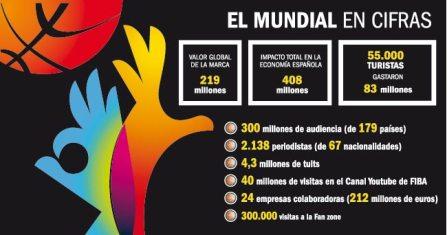 Impacto económico Mundial Fiba 2014