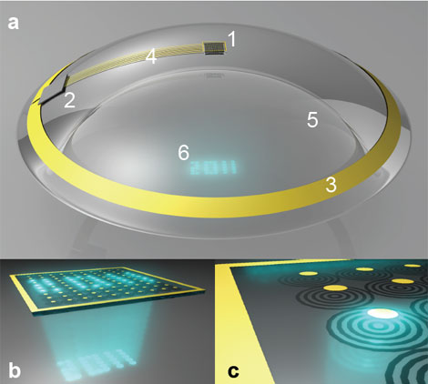 Esquema de la lentilla (a), con el chip (1), el circuito eléctrico (2), la antena (3), un polímero transparente (5) y la imagen proyectada (6); Detalle de un chip con LED con 100 píxeles (b); ampliación de un píxel (c). | IOP Publishing | Journal of Micromechanics and Microengineering