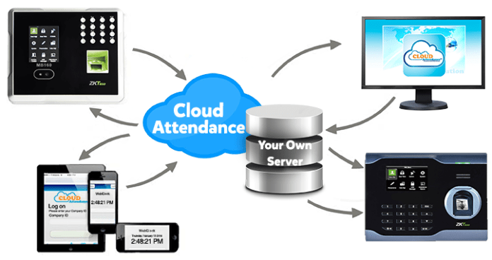 CloudAttendance,Time and Labor, creativetimesolutions