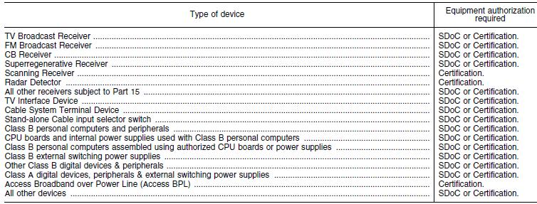 表.機器タイプにより認証/SDoCが異なる