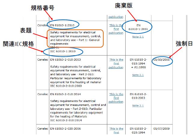 整合規格リストの見方の例