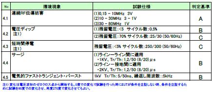 表.(4)AC電源ポート