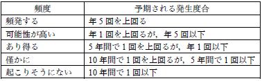 表2 「発生度合」(例)