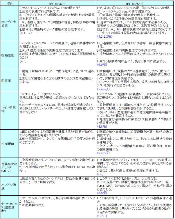 表.IEC60950-1とIEC62368-1の主な違い