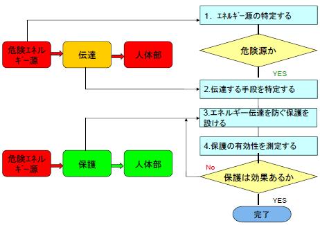 図.本規格(HESE)の考え方
