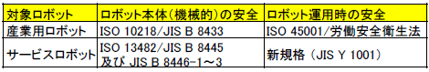 表.日本のロボット安全規格と規則リスト