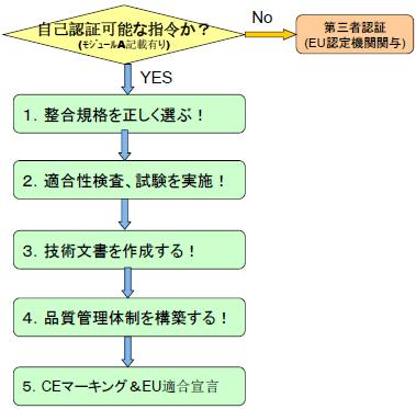 CEマーキングの自己認証の手順
