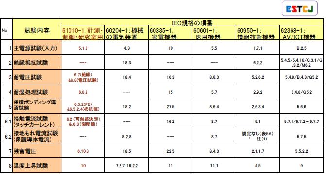 主な製品のIEC規格における電気安全試験の項番の表