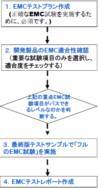 EMC再試験を繰り返さないためのEMC試験の流れ