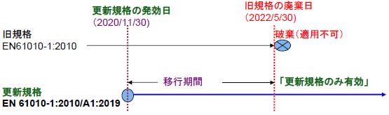 図.EN60101-1の更新規格の移行期間