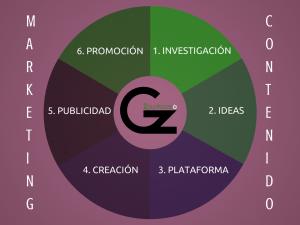 gz2puntocero-marketing-contenidos