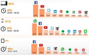 gz2puntocero-redes-sociales-2016-dispositivos