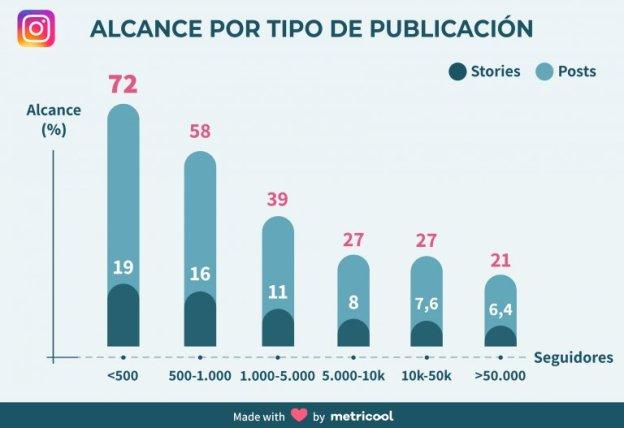 instagram-stories-alcance