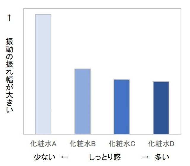 「しっとり感」の感覚評価スコアが振動の値と高い相関がある