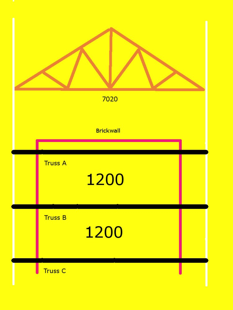 Truss Layout and Plan