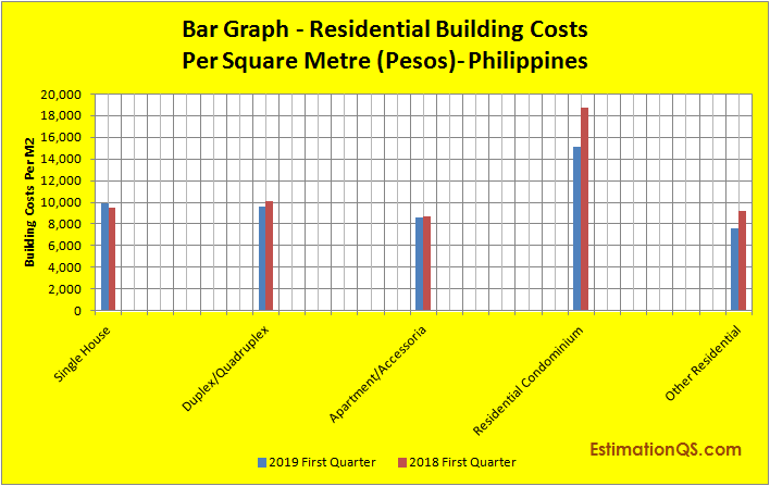 Building Costs Per Square Metre In The Philippines Disaster Proof Building Methods Estimation Qs
