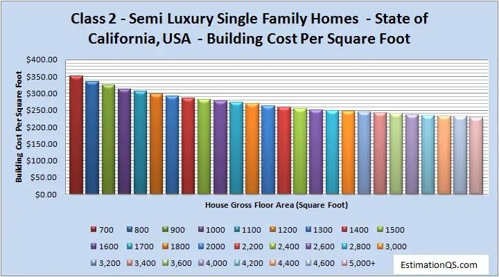 Class 2 Semi Luxury Single Family Homes Building Costs CALIFORNIA