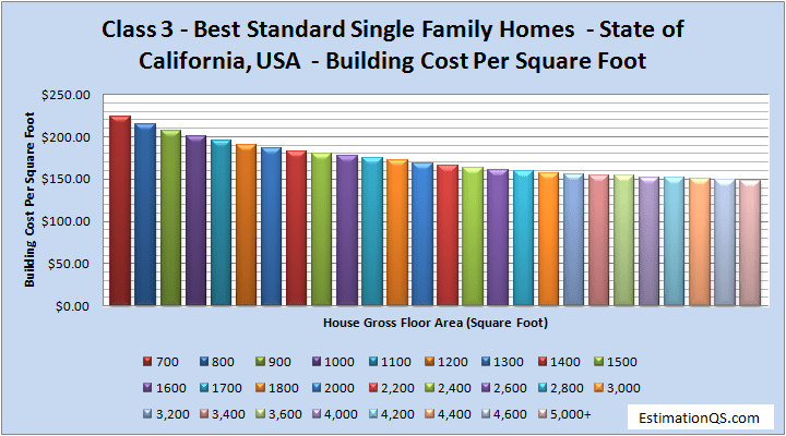 Class 3 Best Standard Single Family Homes Building Costs CALIFORNIA