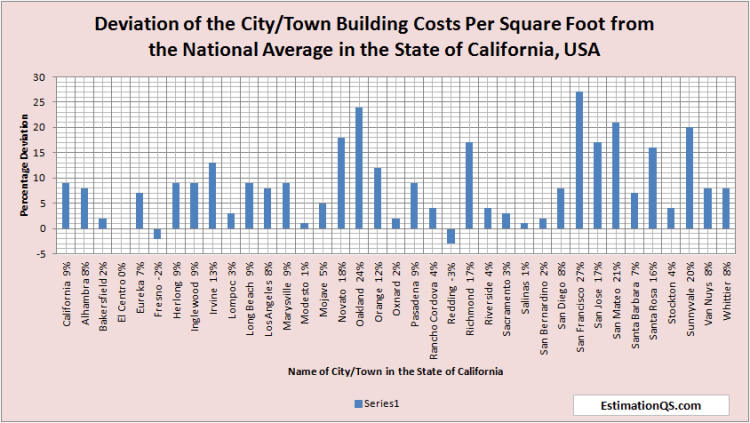 Deviation of City Building Costs from National Average CALIFORNIA - Alphabetical Order