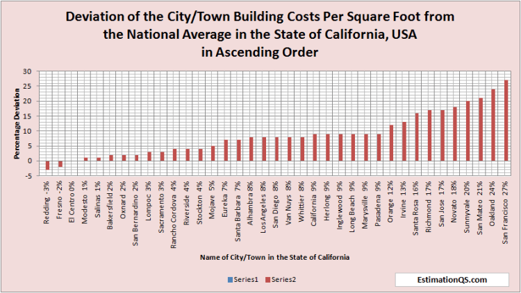 Deviation of City Building Costs from National Average CALIFORNIA - Costs in Ascending Order