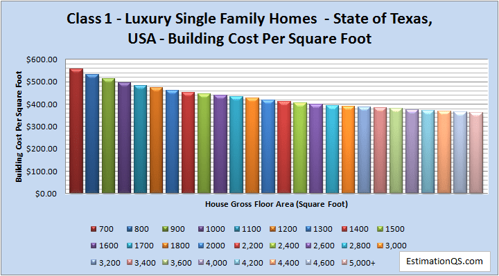 Class 1 Luxury Single Family Homes Building Costs TEXAS