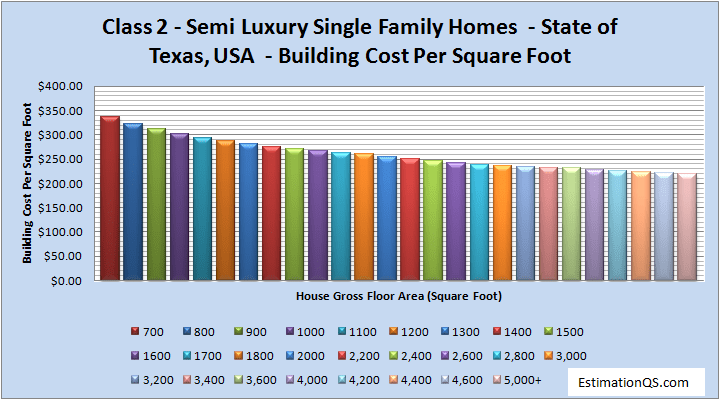 Class 2 Luxury Single Family Homes Building Costs TEXAS
