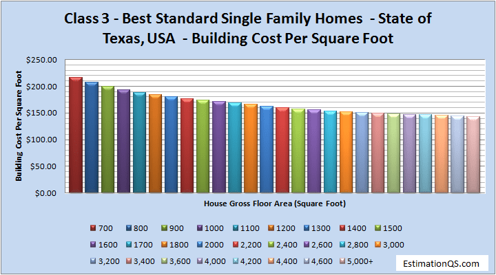 Class 3 Luxury Single Family Homes Building Costs TEXAS