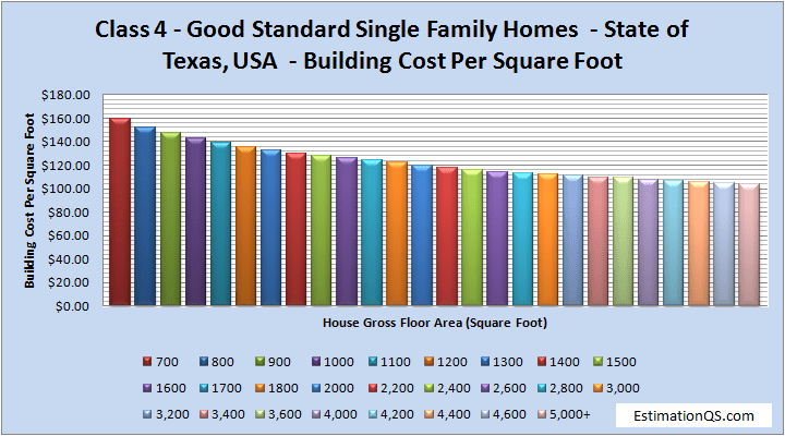 Class 4 Luxury Single Family Homes Building Costs TEXAS