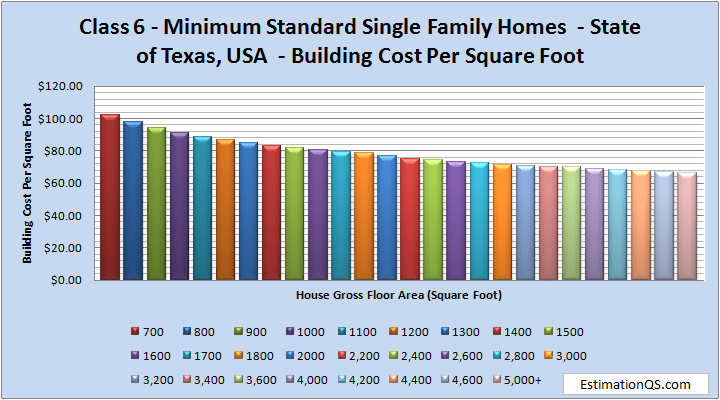 Class 6 Luxury Single Family Homes Building Costs TEXAS