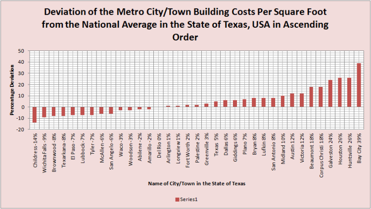 Deviation of City Building Costs from National Average TEXAS - Values Ascending Order
