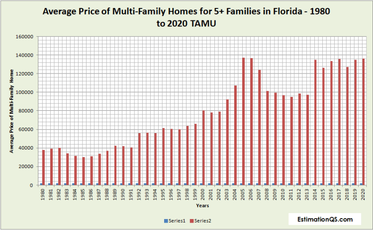 Average Price of Multi-Family Homes for 5+ Families in Florida - 1980 to 2020 TAMU