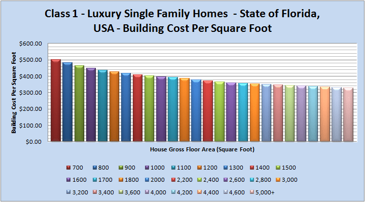 Class 1 Luxury Single Family Homes Building Costs Florida