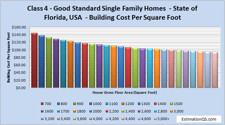 Class 4 Luxury Single Family Homes Building Costs Florida